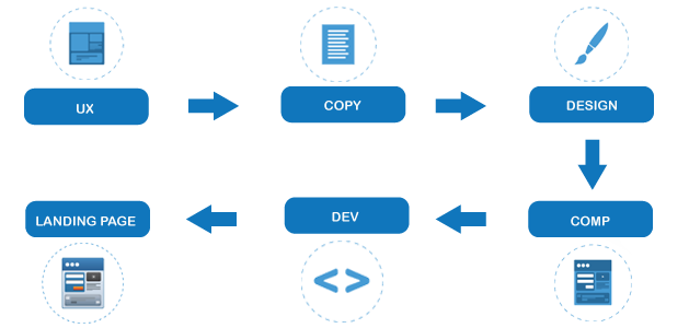 rorko_landing_page_development